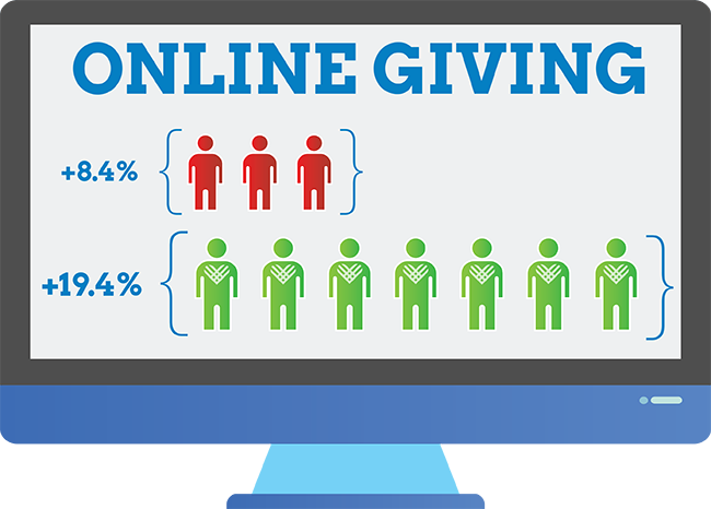 #GivingTuesday Online Donation Ratio Graphic