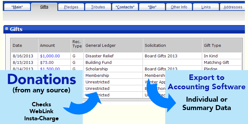 Integrated Accounting Interface